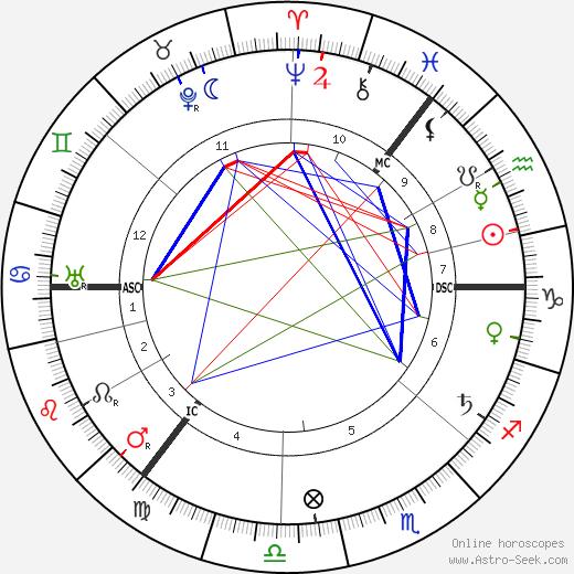 John Tweed день рождения гороскоп, John Tweed Натальная карта онлайн