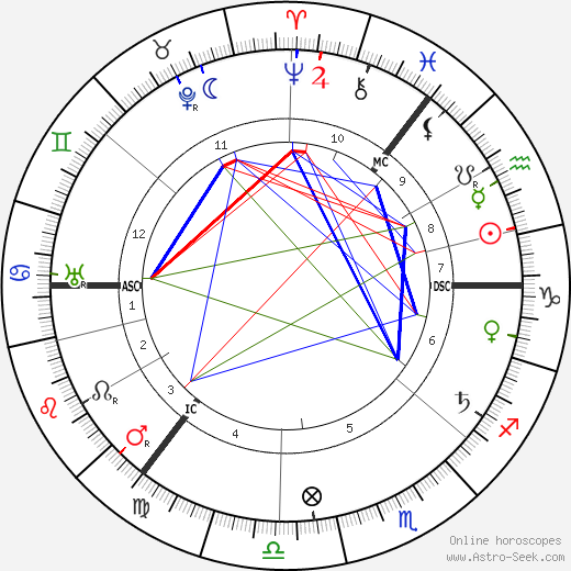 John Tweed tema natale, oroscopo, John Tweed oroscopi gratuiti, astrologia