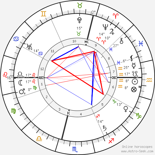 Karl Baisch birth chart, biography, wikipedia 2019, 2020