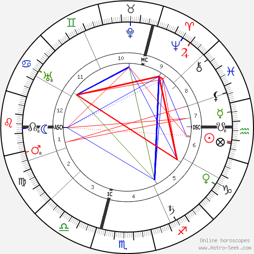 Karl Baisch astro natal birth chart, Karl Baisch horoscope, astrology