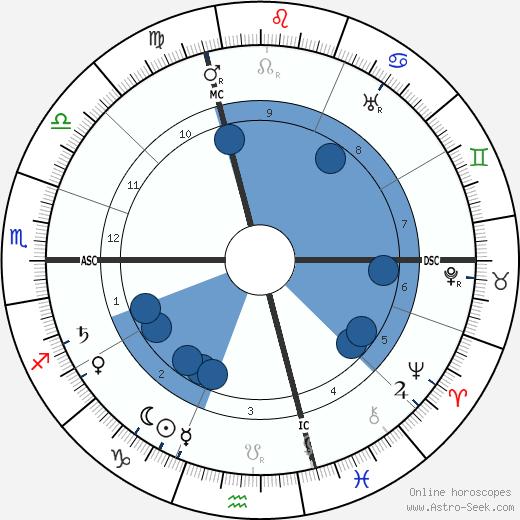 Luigi Borro wikipedia, horoscope, astrology, instagram