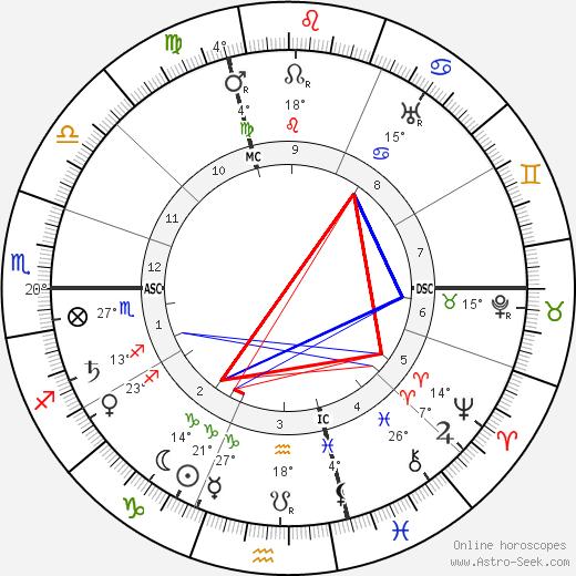 Luigi Borro birth chart, biography, wikipedia 2018, 2019