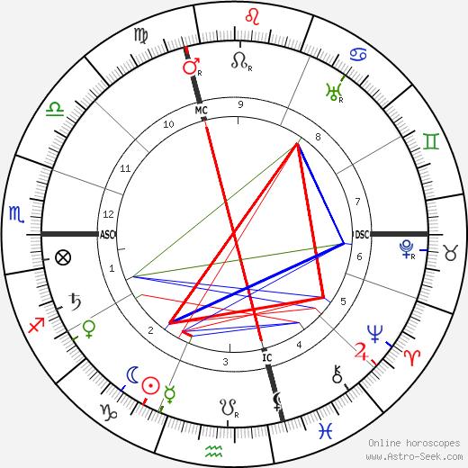 Luigi Borro astro natal birth chart, Luigi Borro horoscope, astrology