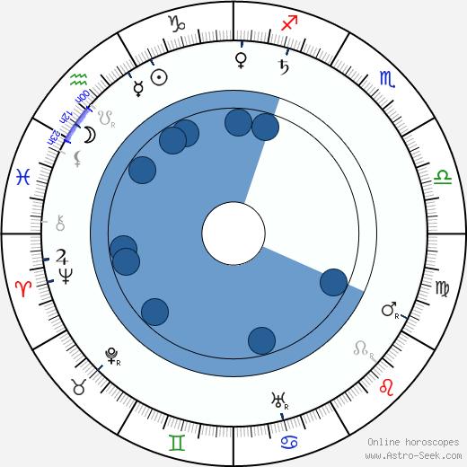 Rudolph Christians wikipedia, horoscope, astrology, instagram