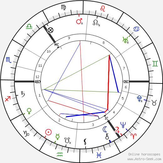 Thomas W. Mitchell день рождения гороскоп, Thomas W. Mitchell Натальная карта онлайн