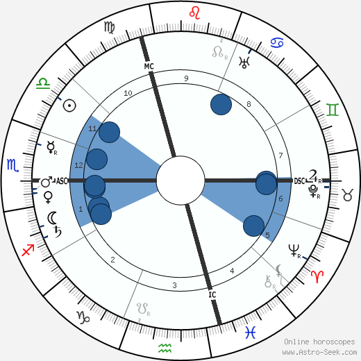 Aime Auguste Cotton wikipedia, horoscope, astrology, instagram