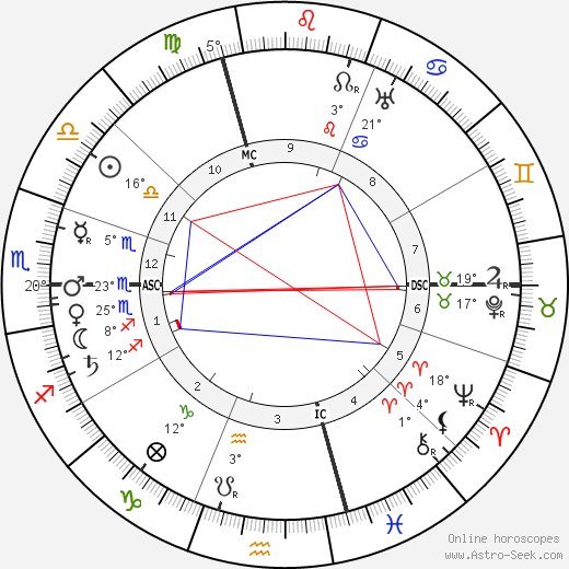 Aime Auguste Cotton birth chart, biography, wikipedia 2019, 2020