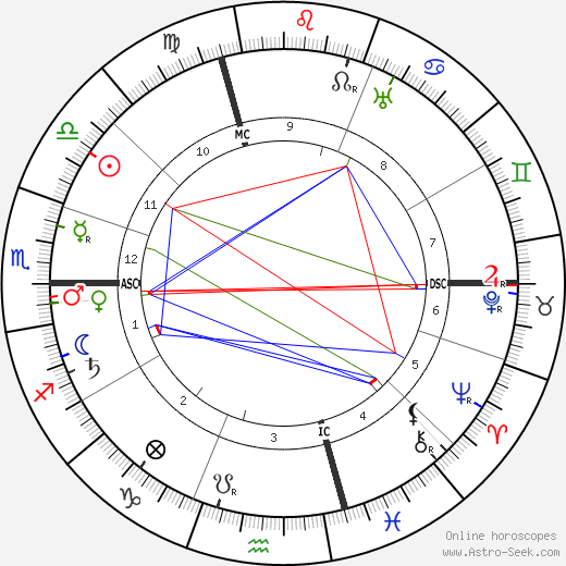 Aime Auguste Cotton birth chart, Aime Auguste Cotton astro natal horoscope, astrology