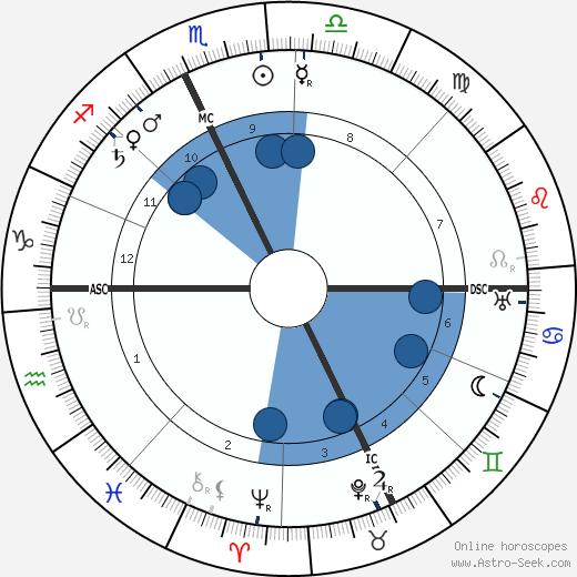 Jean Bruhnes wikipedia, horoscope, astrology, instagram