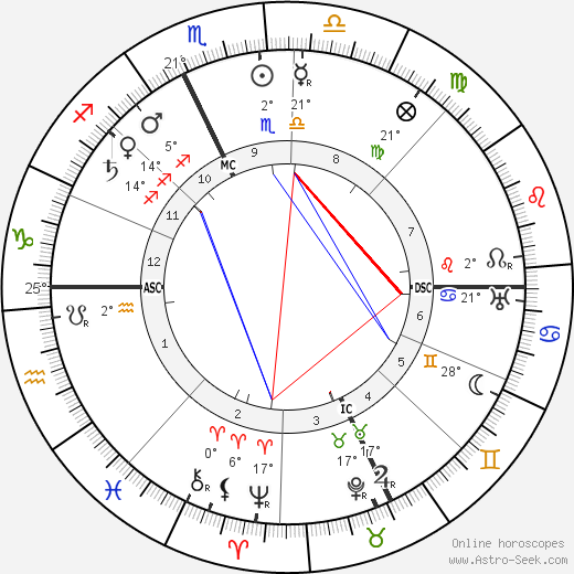 Jean Bruhnes birth chart, biography, wikipedia 2019, 2020