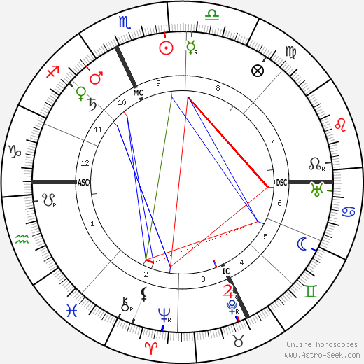 Jean Bruhnes astro natal birth chart, Jean Bruhnes horoscope, astrology