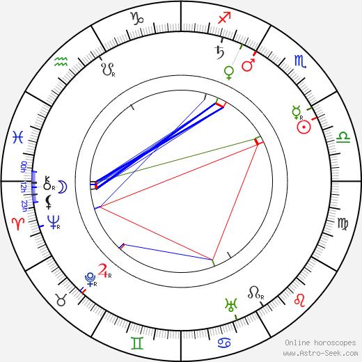 Johannes Linnankoski tema natale, oroscopo, Johannes Linnankoski oroscopi gratuiti, astrologia