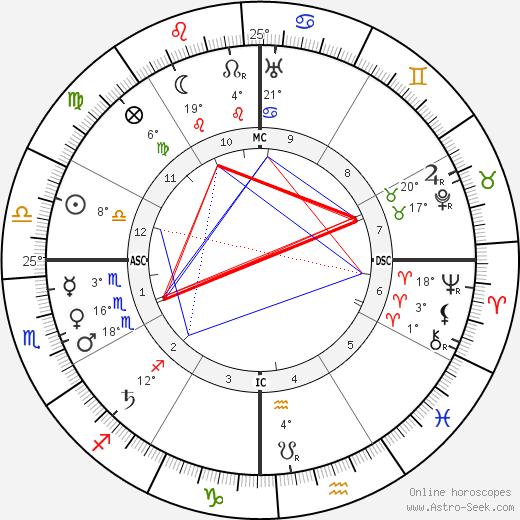 Mahatma Gandhi Birth Chart Horoscope, Date of Birth, Astro