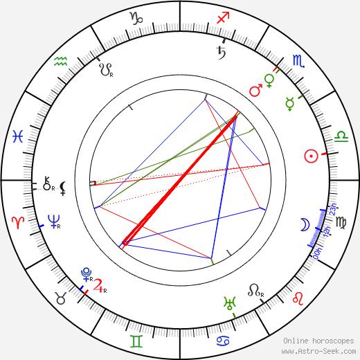 Robert W. Paul tema natale, oroscopo, Robert W. Paul oroscopi gratuiti, astrologia