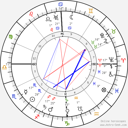 André Gide birth chart, biography, wikipedia 2018, 2019