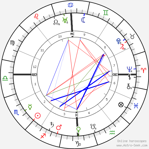 André Gide astro natal birth chart, André Gide horoscope, astrology