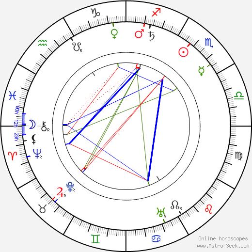 André Nox день рождения гороскоп, André Nox Натальная карта онлайн