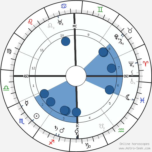 Helene Stöcker wikipedia, horoscope, astrology, instagram