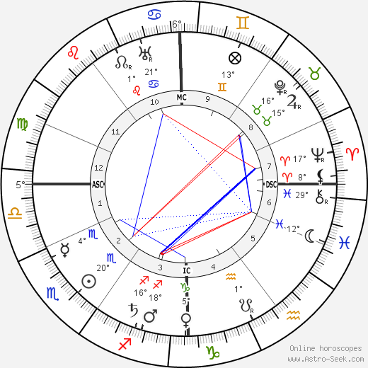 Helene Stöcker birth chart, biography, wikipedia 2018, 2019
