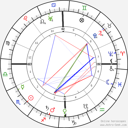Helene Stöcker astro natal birth chart, Helene Stöcker horoscope, astrology