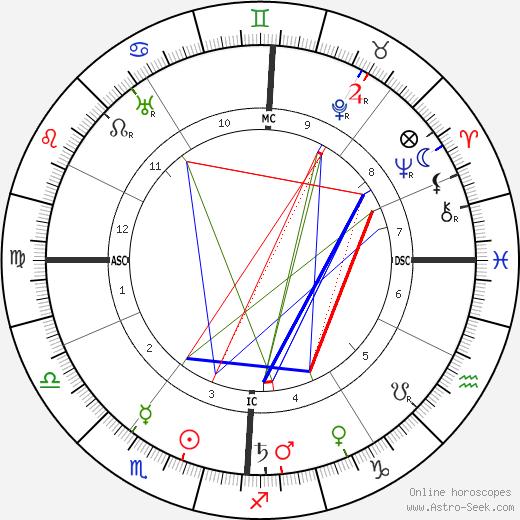 Joseph Vacher astro natal birth chart, Joseph Vacher horoscope, astrology