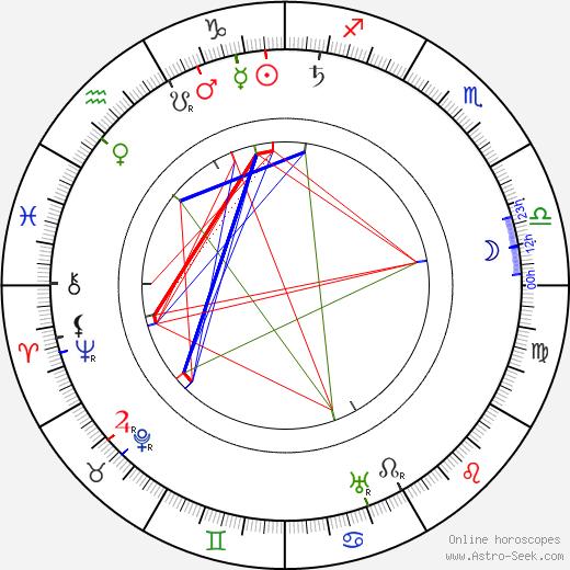 August Blom birth chart, August Blom astro natal horoscope, astrology