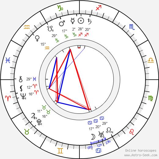 Charley Grapewin birth chart, biography, wikipedia 2019, 2020