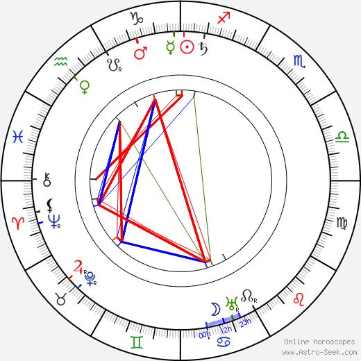 Charley Grapewin birth chart, Charley Grapewin astro natal horoscope, astrology