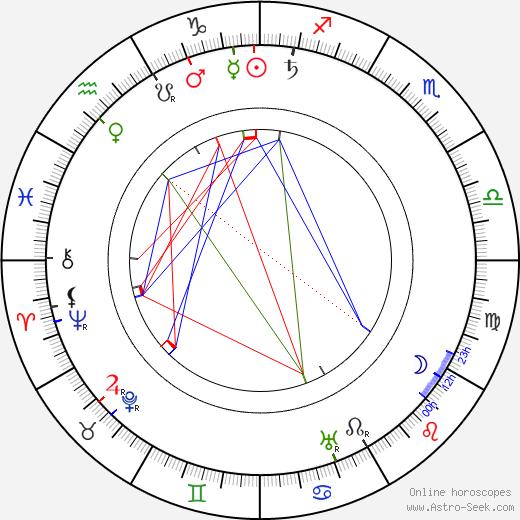 Ellen Svinhufvud tema natale, oroscopo, Ellen Svinhufvud oroscopi gratuiti, astrologia
