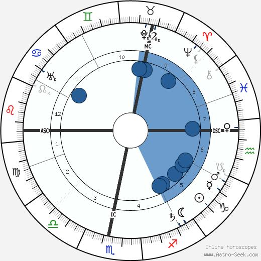 Henri Matisse wikipedia, horoscope, astrology, instagram