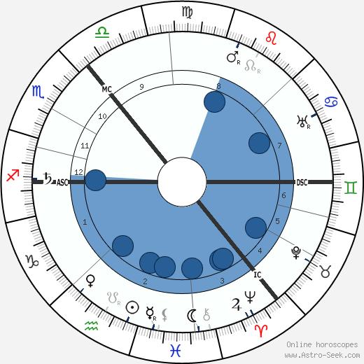 Charles T. R. Wilson wikipedia, horoscope, astrology, instagram