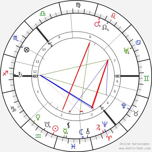 Charles T. R. Wilson tema natale, oroscopo, Charles T. R. Wilson oroscopi gratuiti, astrologia