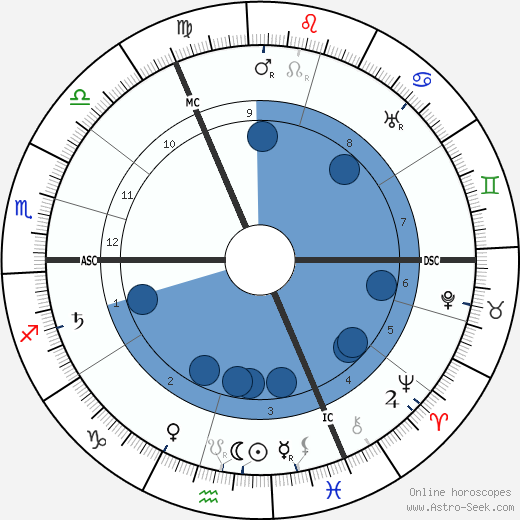 Else Lasker-Schüler wikipedia, horoscope, astrology, instagram