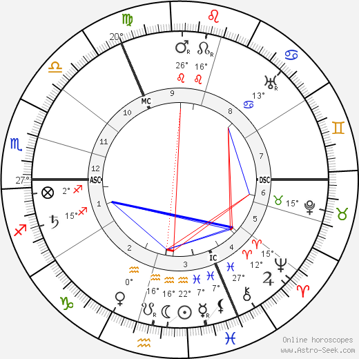Else Lasker-Schüler birth chart, biography, wikipedia 2019, 2020
