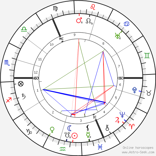 Else Lasker-Schüler birth chart, Else Lasker-Schüler astro natal horoscope, astrology