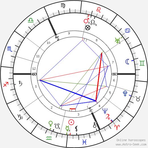Firmin Gémier tema natale, oroscopo, Firmin Gémier oroscopi gratuiti, astrologia