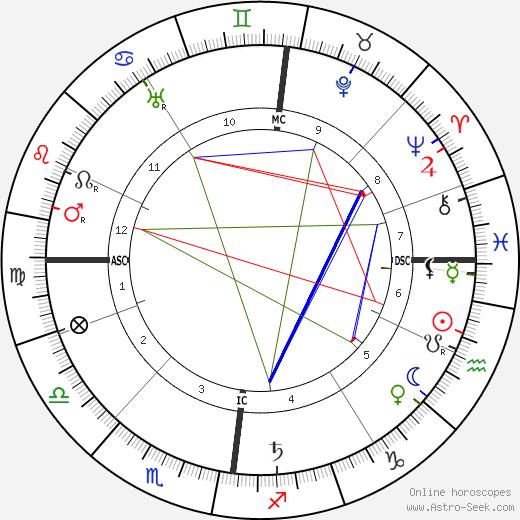 James Bryson McLachlan tema natale, oroscopo, James Bryson McLachlan oroscopi gratuiti, astrologia