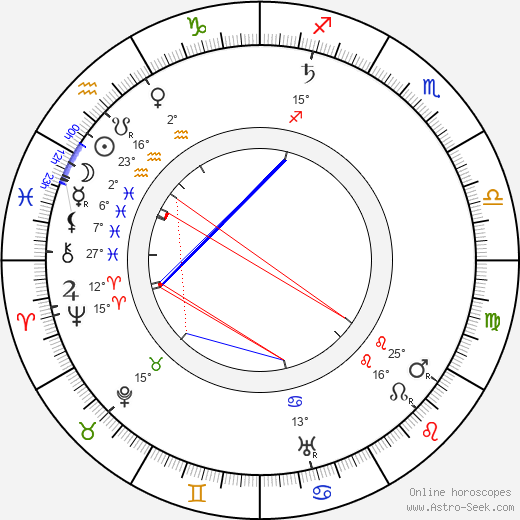 Väinö Voionmaa birth chart, biography, wikipedia 2018, 2019