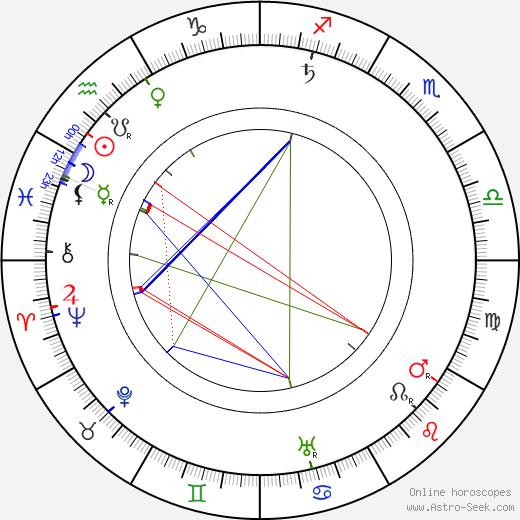 Väinö Voionmaa astro natal birth chart, Väinö Voionmaa horoscope, astrology