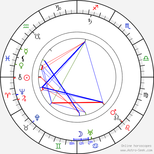 Albert Kahn - architect astro natal birth chart, Albert Kahn - architect horoscope, astrology