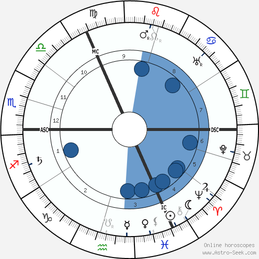 Algernon Blackwood wikipedia, horoscope, astrology, instagram