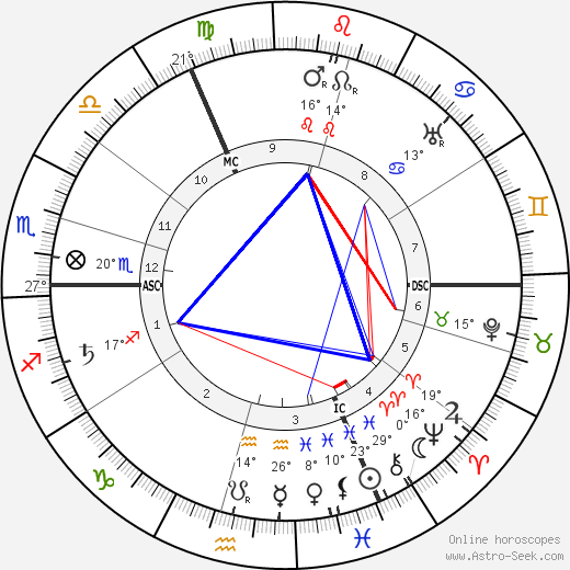 Algernon Blackwood birth chart, biography, wikipedia 2019, 2020