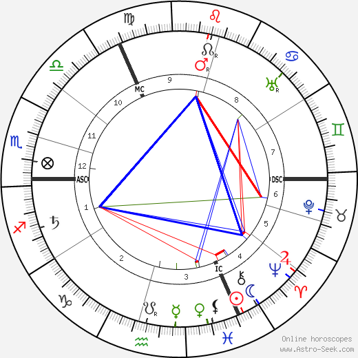 Algernon Blackwood birth chart, Algernon Blackwood astro natal horoscope, astrology