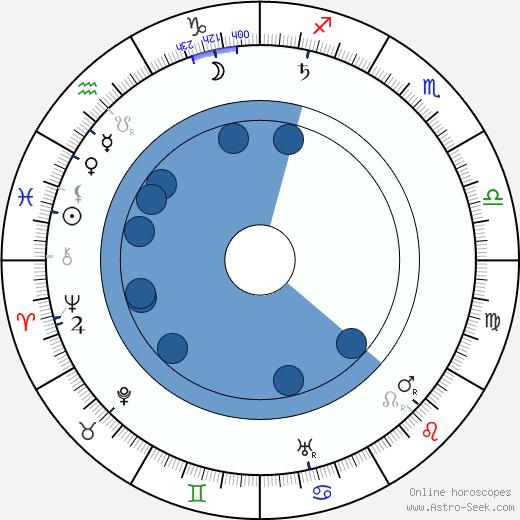 Berta Edelfelt wikipedia, horoscope, astrology, instagram