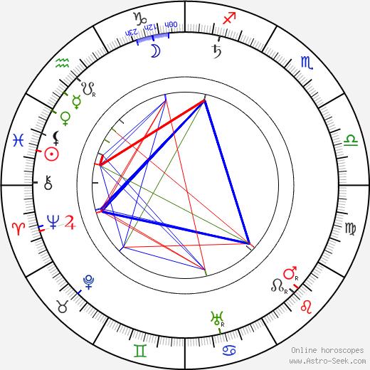 Berta Edelfelt tema natale, oroscopo, Berta Edelfelt oroscopi gratuiti, astrologia