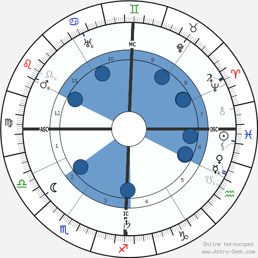 Calcuste Gulbenkian wikipedia, horoscope, astrology, instagram