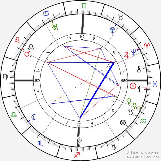 Calcuste Gulbenkian день рождения гороскоп, Calcuste Gulbenkian Натальная карта онлайн