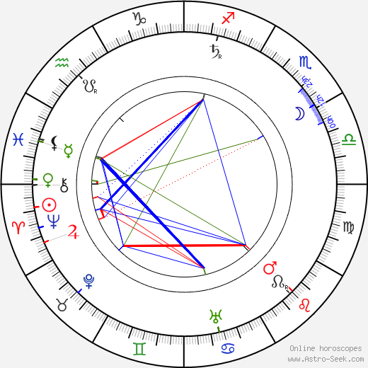 Edwin Lutyens tema natale, oroscopo, Edwin Lutyens oroscopi gratuiti, astrologia