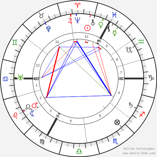 Emile Fabre astro natal birth chart, Emile Fabre horoscope, astrology