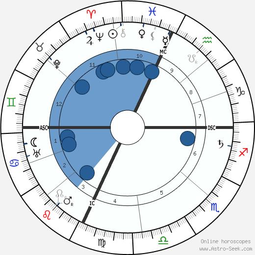 Florenz Ziegfeld wikipedia, horoscope, astrology, instagram